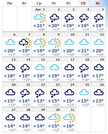 Погода в августовском Хельсинки в 2019 года.