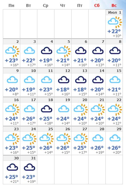Погода в июльском Стокгольме в 2020 году.