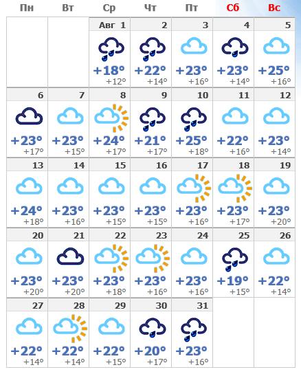 Погода в августовском Стокгольме в 2019 году.