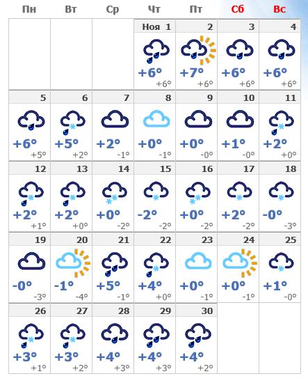 Погода в ноябрьском Хельсинки в 2019 году.