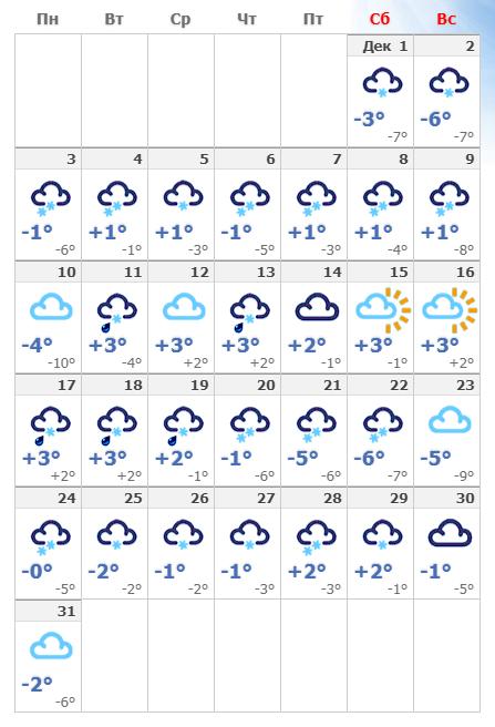 Погода в декабрьском Хельсинки.