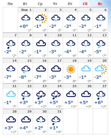 Погодные условия в январе 2020 в Стокгольме.