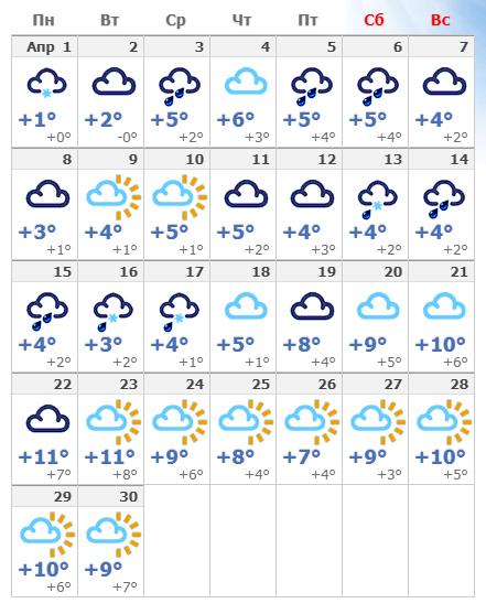 Погодные условия в апреле 2020 в Хельсинки.