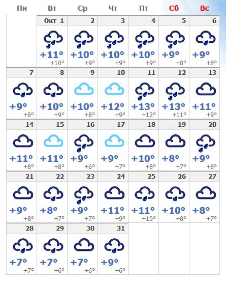 Погодные условия в Хельсинки в октябре 2019.
