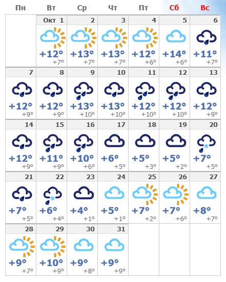 Погодные условия в Копенгагене в октябре 2019.