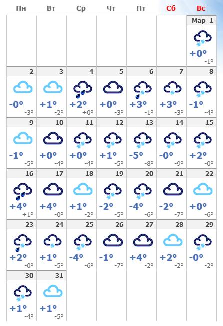 Погодные условия в Хельсинки в марте 2020.