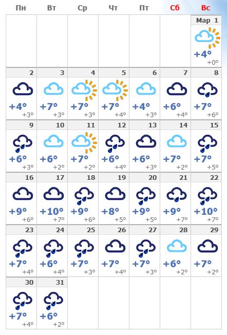 Погодные условия в Копенгагене в марте 2020.