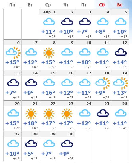 Погодные условия в Стокгольме в апреле 2020.
